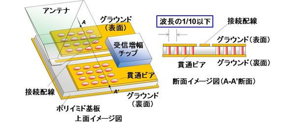 テラヘルツ帯高感度受信機の内部構造