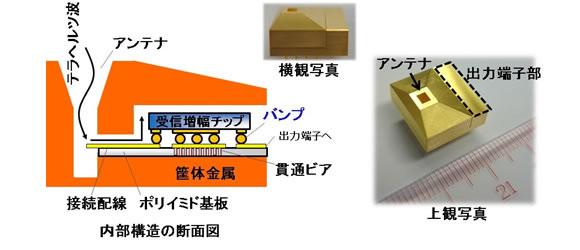 テラヘルツ帯高感度受信機(左)とその断面構造