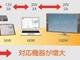 USB Type-Cによる100W給電対応USB PD制御IC