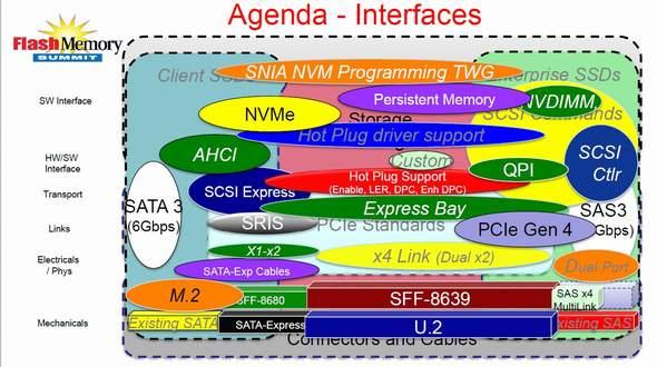 SSDに関連するインタフェース規格の一覧
