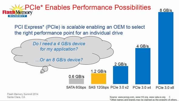 SSDのインタフェースと速度の比較