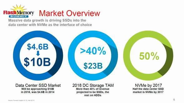 データセンター用SSDとストレージの市場予測