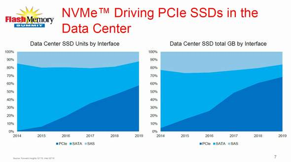 データセンター用SSDのインタフェース別出荷比率の予測