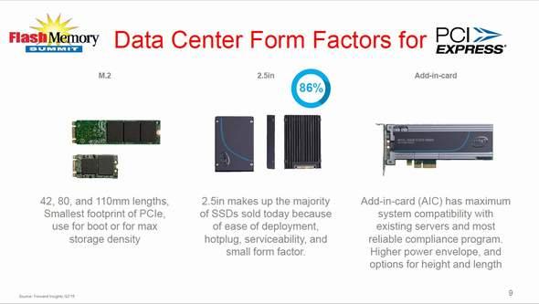 データセンター用SSDの主なフォームファクタ