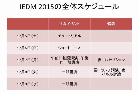 IEDM 2015の全体スケジュール