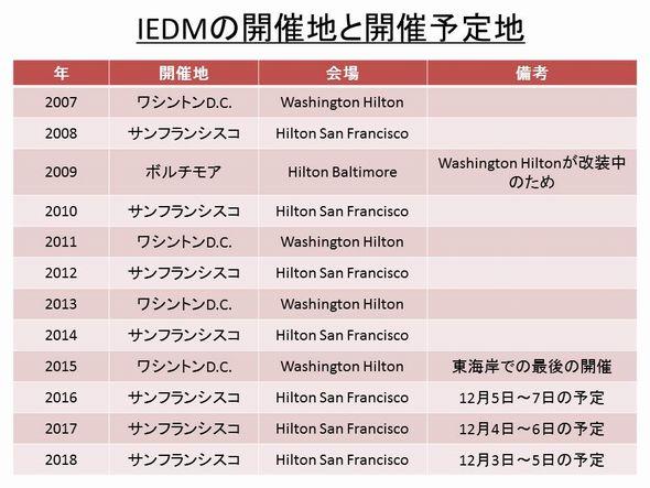 IEDMの最近の開催地と、今後の予定開催地