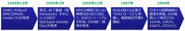 図1 DVDプレーヤー規格の標準化