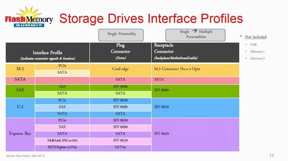 SSDインタフェースとフォームファクタ