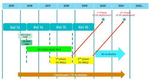 3GPPのRelease 15のスケジュール