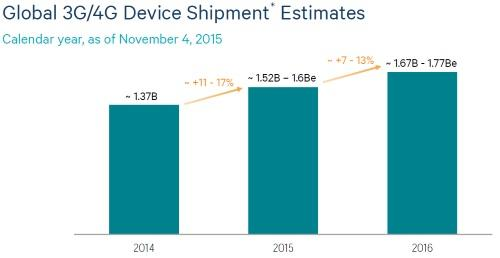 3G/4G対応スマートフォンの世界市場の成長率