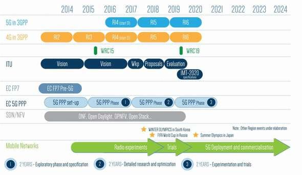 5G PPPのスケジュール