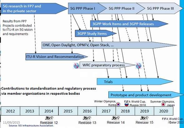 5G PPPのスケジュール(その2)