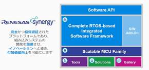「Renesas Synergyプラットフォーム」