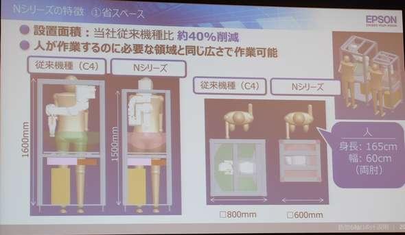Nシリーズは600mm<sup>2</sup>のスペースがあれば作業できる
