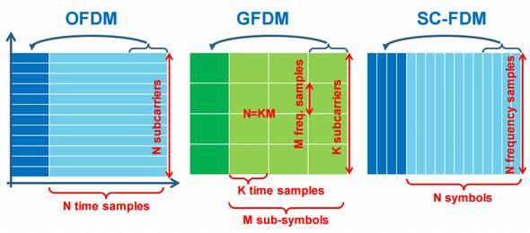 GFDMの変調イメージ