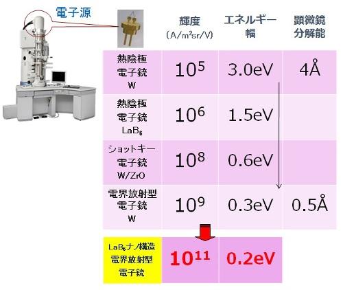 従来の電子源と、今回開発したLaB<sub>6</sub>ナノワイヤ電子源の比較