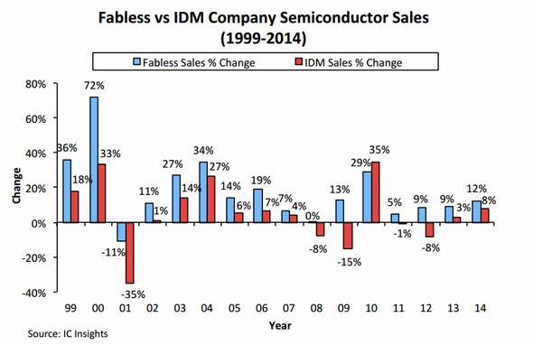 売上高成長率の比較