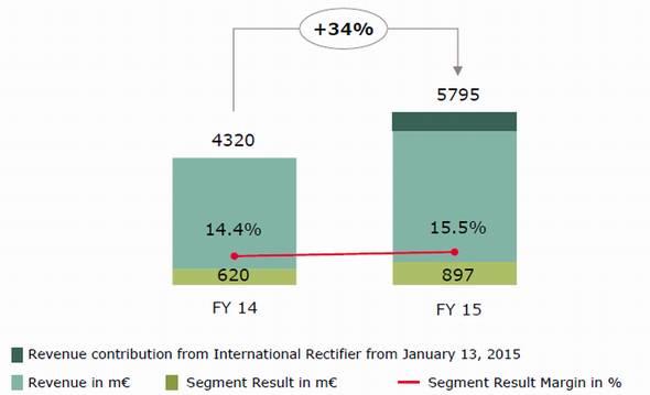 2015年度(2015年9月期)の売上高
