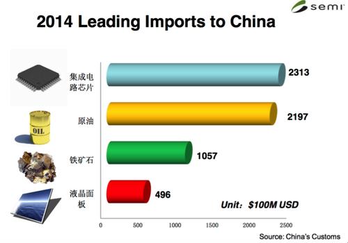 2014年における中国の主な輸入品