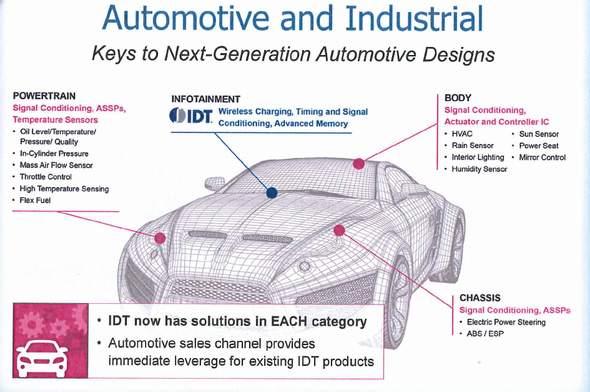 図1 IDTとZMDIの製品がカバーするエリア