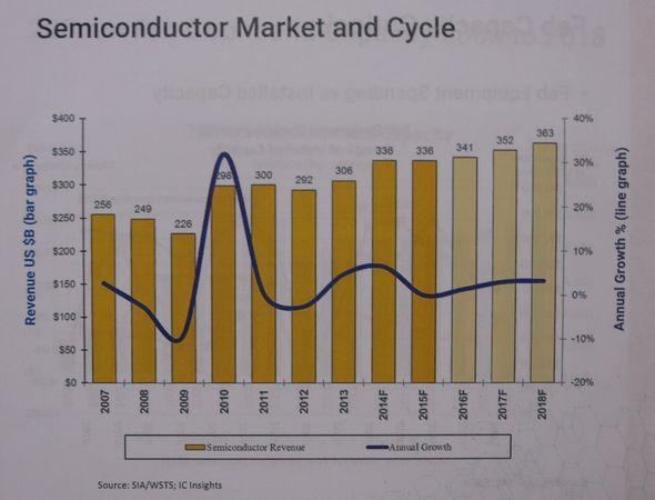 世界の半導体IC市場の実績と予測