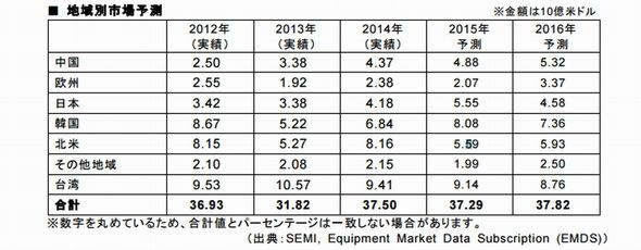 世界半導体製造装置の販売額実績と予測
