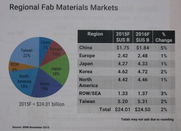 前工程材料の地域別市場予測