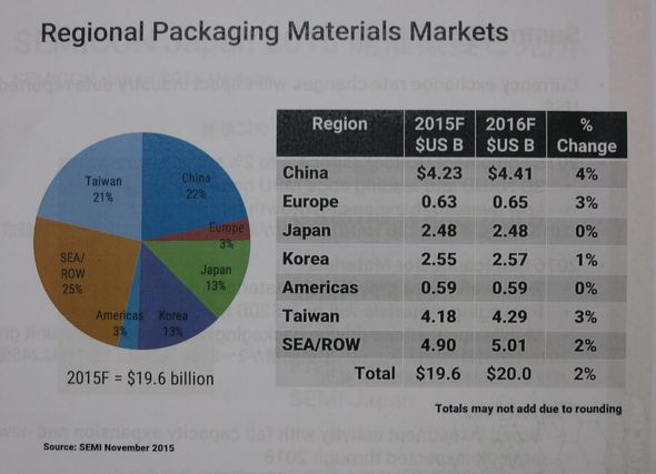 パッケージ材料の地域別市場予測