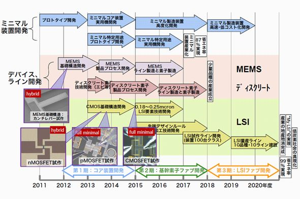 ミニマルファブ研究開発のスケジュール