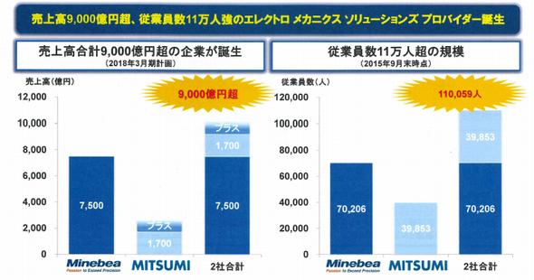 売上高合計9000億円超、従業員数11万人超