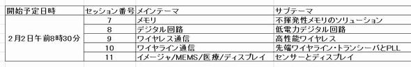 2月2日(火)午前の講演セッション一覧