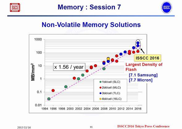 不揮発性メモリの記憶密度(面密度)向上トレンド