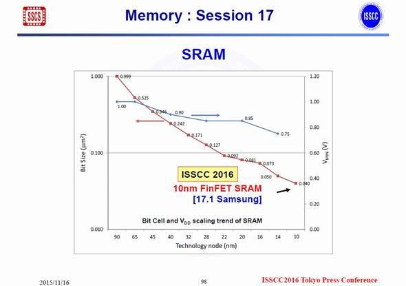 SRAMセルの高密度化と電源電圧の推移