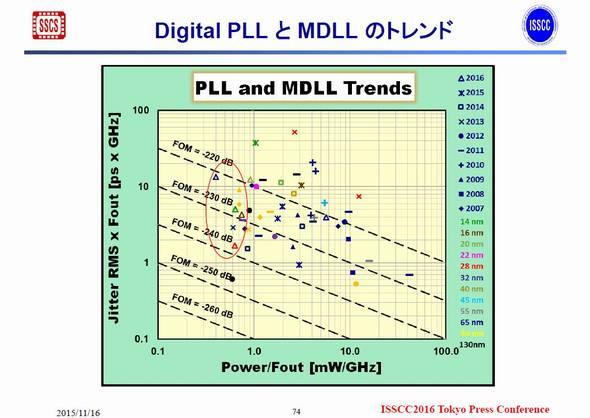 デジタルPLLとMDLLの性能推移