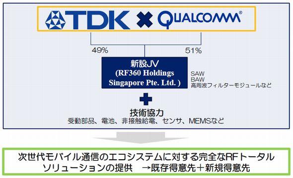 RF360 Holdings