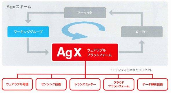 「Agxプラットフォーム」