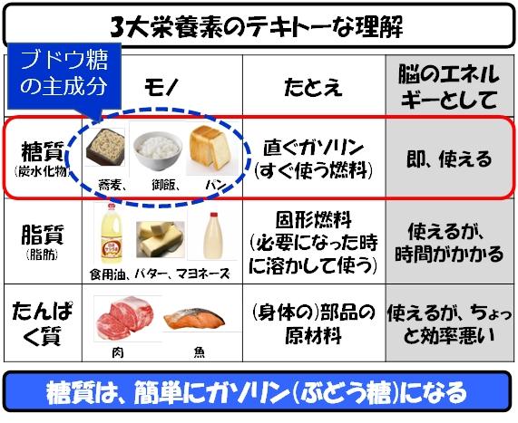 3大栄養素