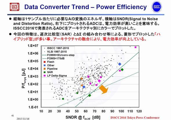 ISSCCとVLSIシンポジウムで発表されたコンバータの電力効率