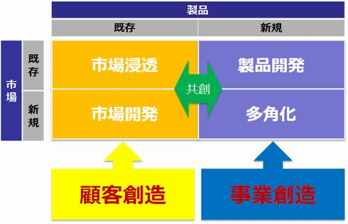 図1 顧客創造と事業創造(=第11回 図12)