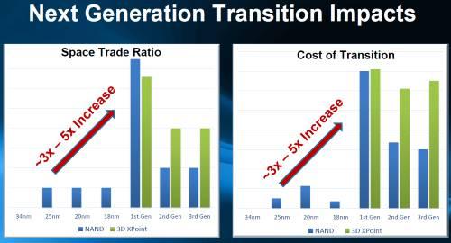 3D XPointではコストが大幅に増加するとみられている