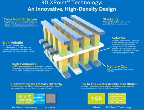 「3D XPoint」の基本構造を2層重ねたもの