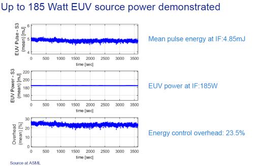 ASMLは光源が185WのEUVシステムのデモを行った