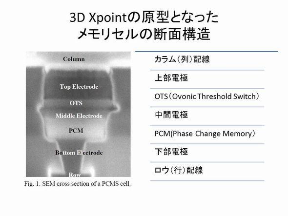 3D Xpointの原型とみられるメモリセルの断面構造