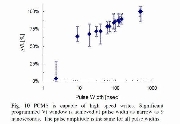 書き込みパルス幅としきい電圧変化の関係