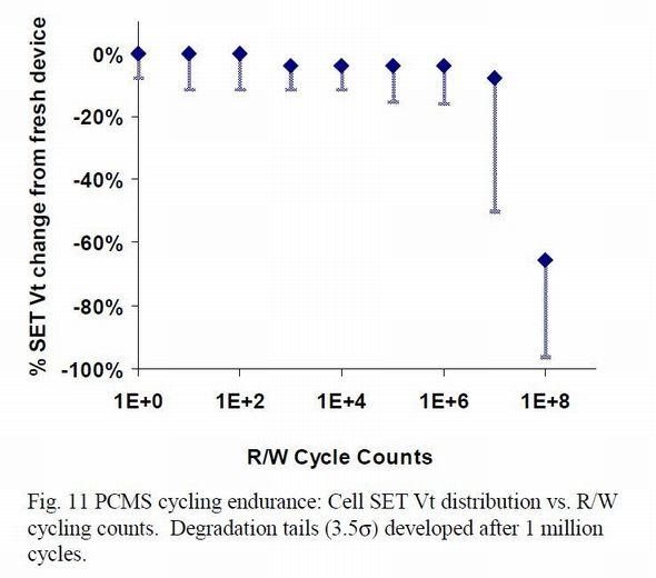 読み書きのサイクル数と、セット状態でのしきい電圧の変化