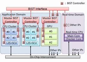 セルフテスト機構のブロック図