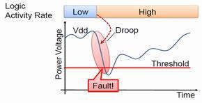 電圧降下の発生メカニズム