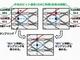 サーバ間の光通信向け、56Gbps送受信回路を開発