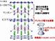 新磁石を発見、ディラック電子の流れを制御