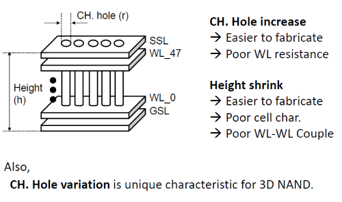 Samsungが発表した、垂直型3D NANDの利点と課題